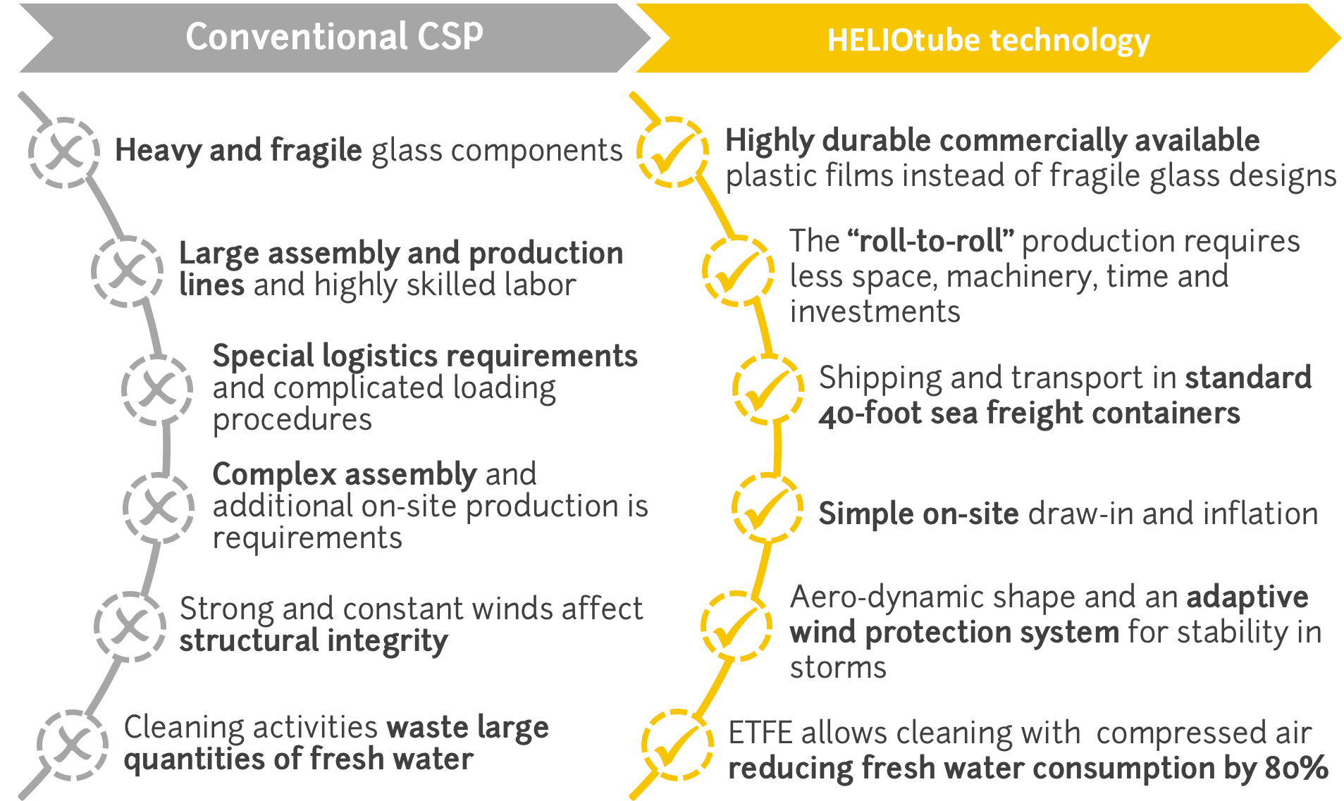 Advantages | HELIOVIS AG